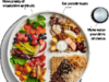 Canada's Food Guide, nutrition, food