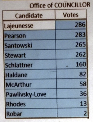 by-election results, Sooke, September 28 2019