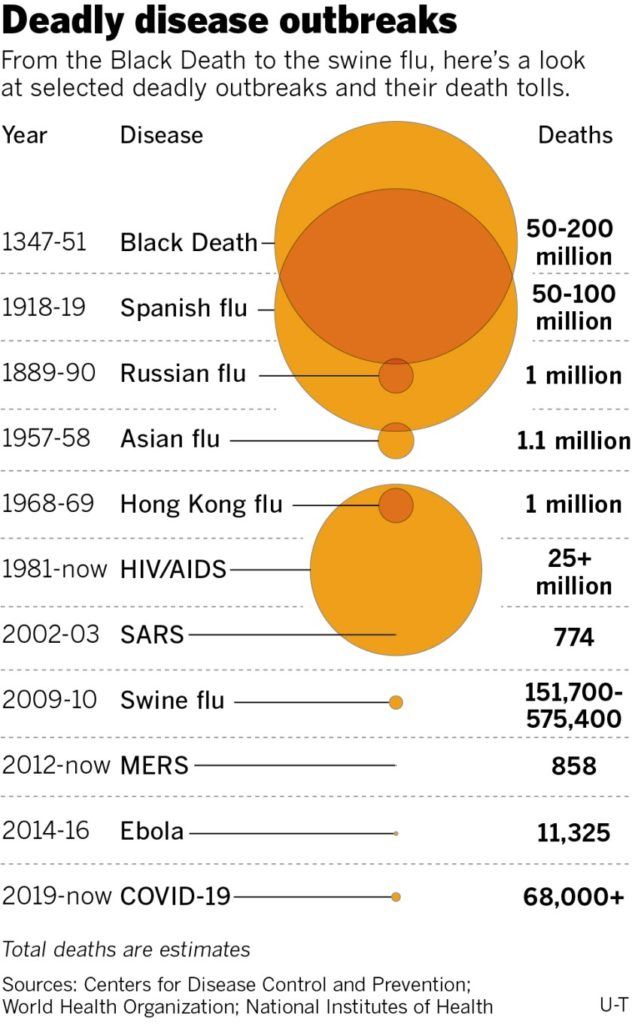 disease outbreaks, comparative