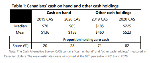 cash holdings, Canada