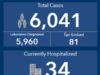 COVID-19 cases, BC, September 3 2020