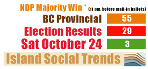 election results, initial, October 24 2020