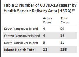 island health, covid, by region