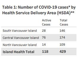 Island Health, COVID, regional, November 19 2020