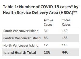 Island Health, active and total cases, COVID, November 20 2020
