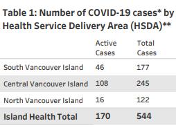 covid cases, island health, region, November 26, 2020