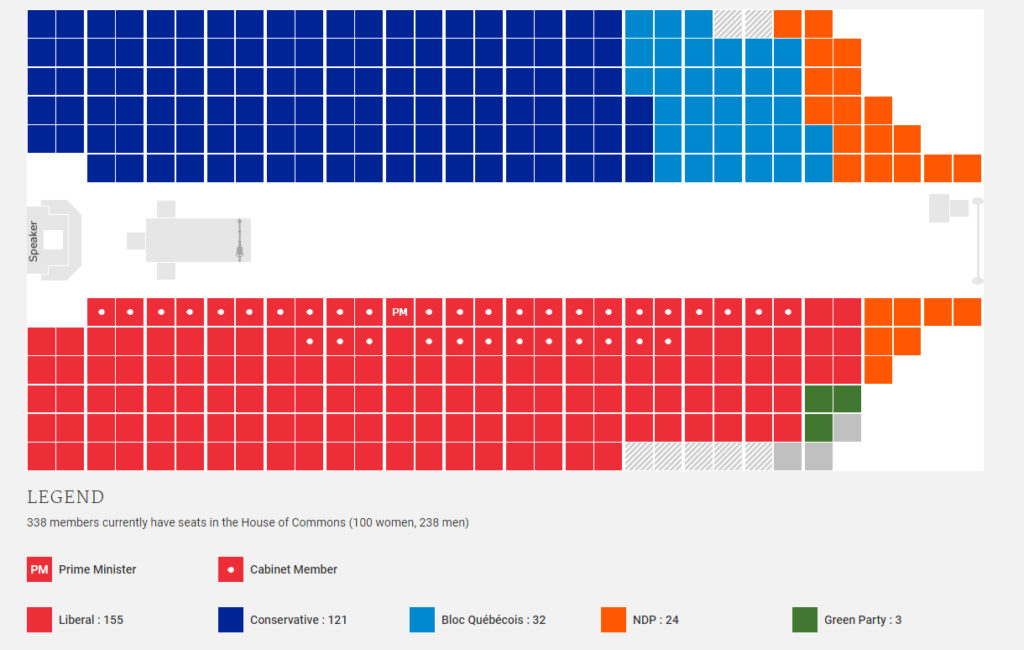 43rd parliament, seats