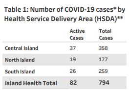 Island Health, regions, COVID, December 15 2020