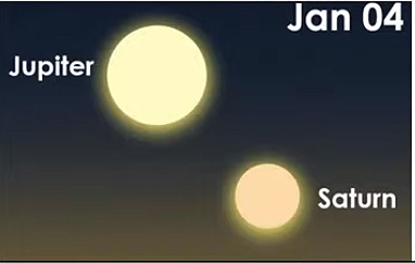 position of Saturn and Jupiter, January 4 2021