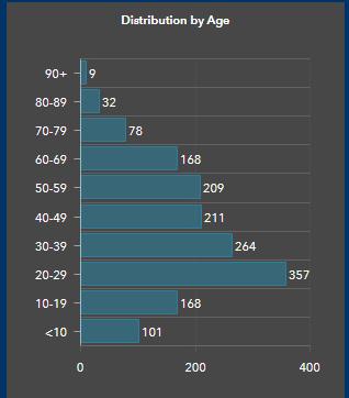 Vancouver Island, COVID, age distribution, January 29 2021