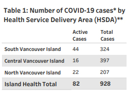 COVID, Island Health, regions, Dec 31 2020