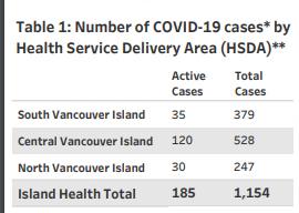 Island Health, regions, cases, January 12 2021