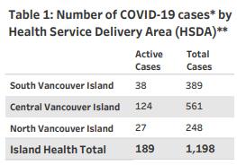 Island Health, COVID cases, region, January 14 2021
