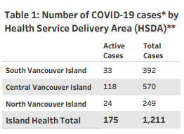 Island Health, regions, COVID, January 15 2021
