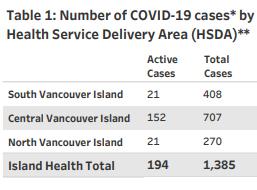 Island Health, regions, January 22 2021