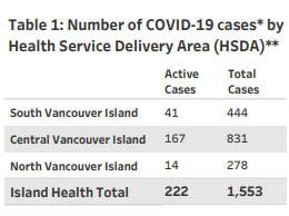 Island Health, COVID cases, region, January 28 2021