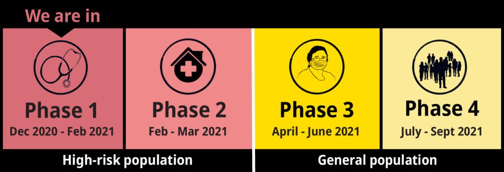 immunization phases, BC, January 2021