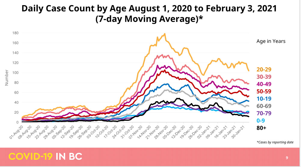 COVID cases, age groupings, to Feb 3 2021, BC CDC