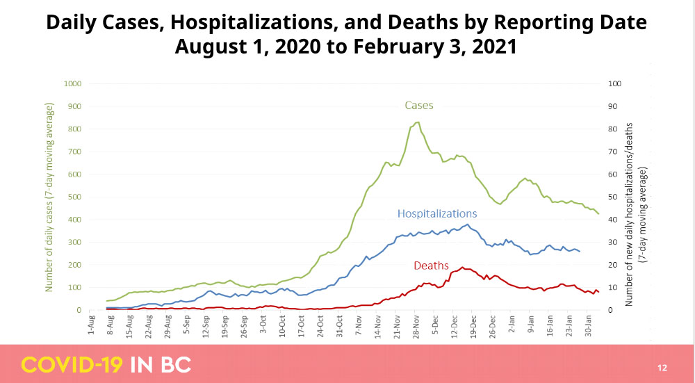 COVID cases, hospitalizations, deaths, Aug 2020 to Feb 3, 2021, BC CDC