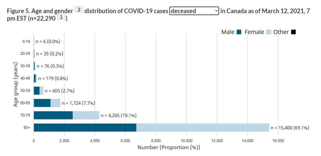deaths, COVID, Canada, March 12 2021