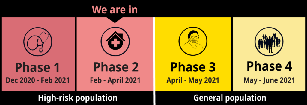 BC immunization plan, phase 2