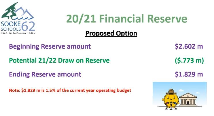 budget, reserve, SD62