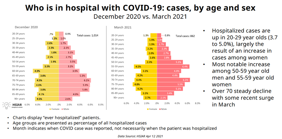 COVID, hospitalizations