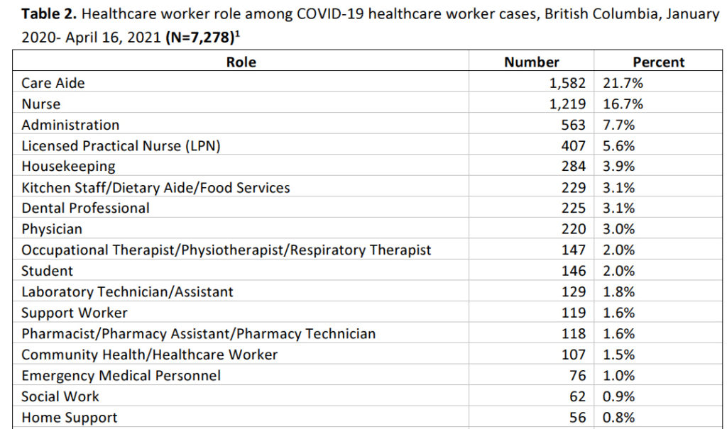 health-care workers, COVID