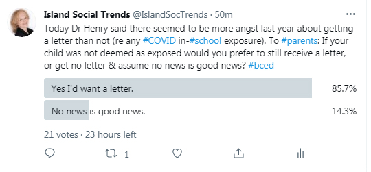 poll, twitter, covid