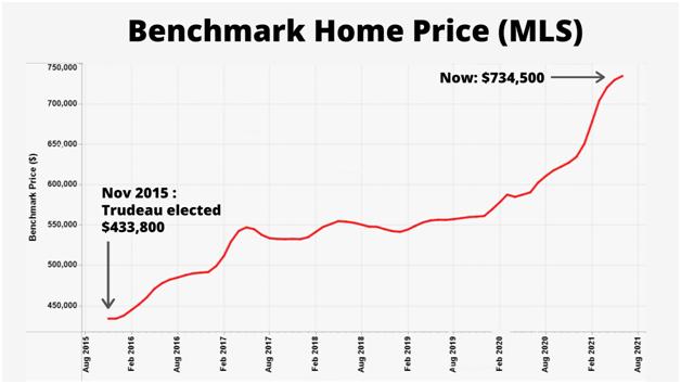 housing prices, canada