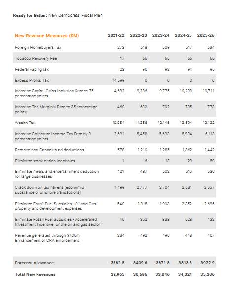 NDP, costing