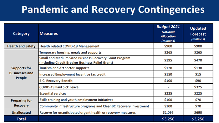 BC budget, recovery, Sept 2021