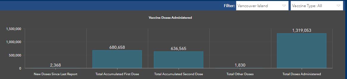 vaccine profile, island health
